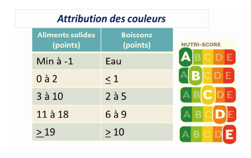 Attribution de la couleur Nutri-Score