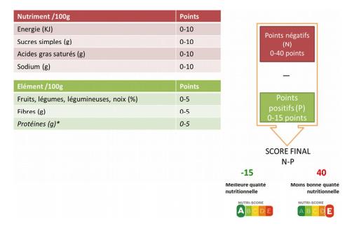 Synthese sur le calcul du Nutri-Score