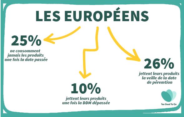 dates de péremptions comportement consommateur europeens