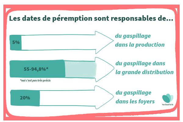 gaspillage total production distribution consommateur