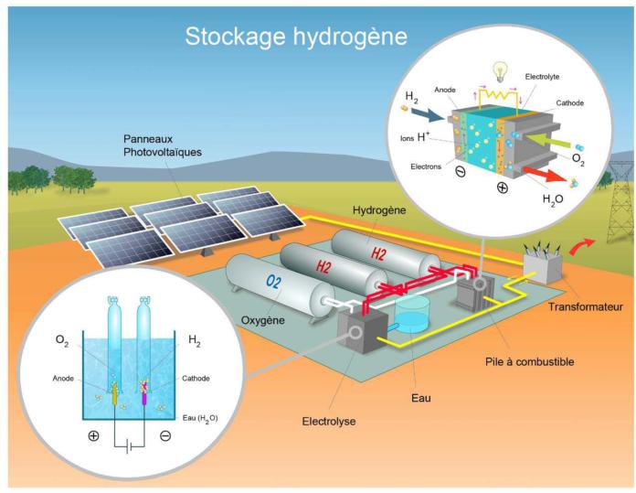 hydrogène schéma